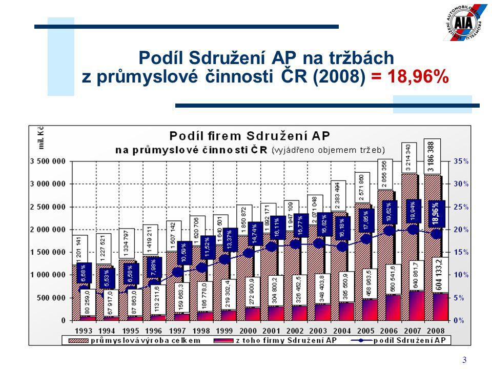4 Firmy Sdružení AP - objem exportu v r. 2008: 460,73 mld. Kč, meziroční pokles = 7,57 %