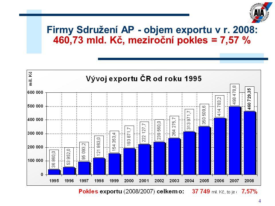 15 1.Výrobci vozidel: 14 členů 2. Výrobci dílů a příslušenství: 122 členů 3.
