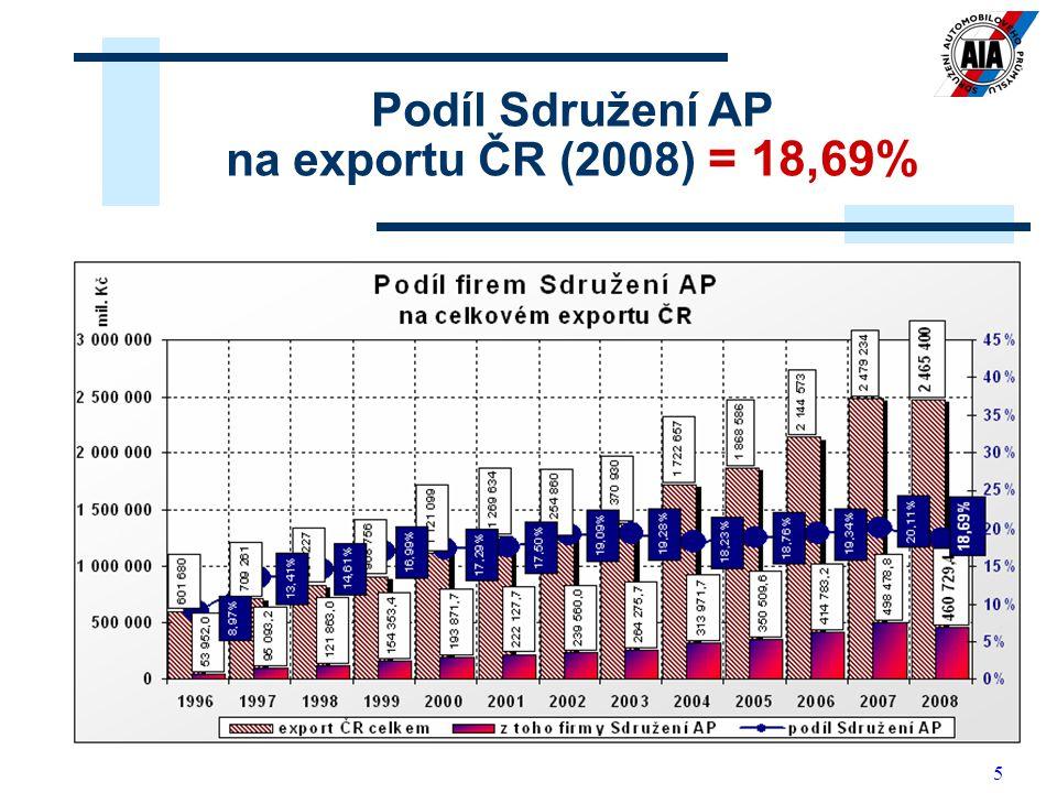 5 Podíl Sdružení AP na exportu ČR (2008) = 18,69%