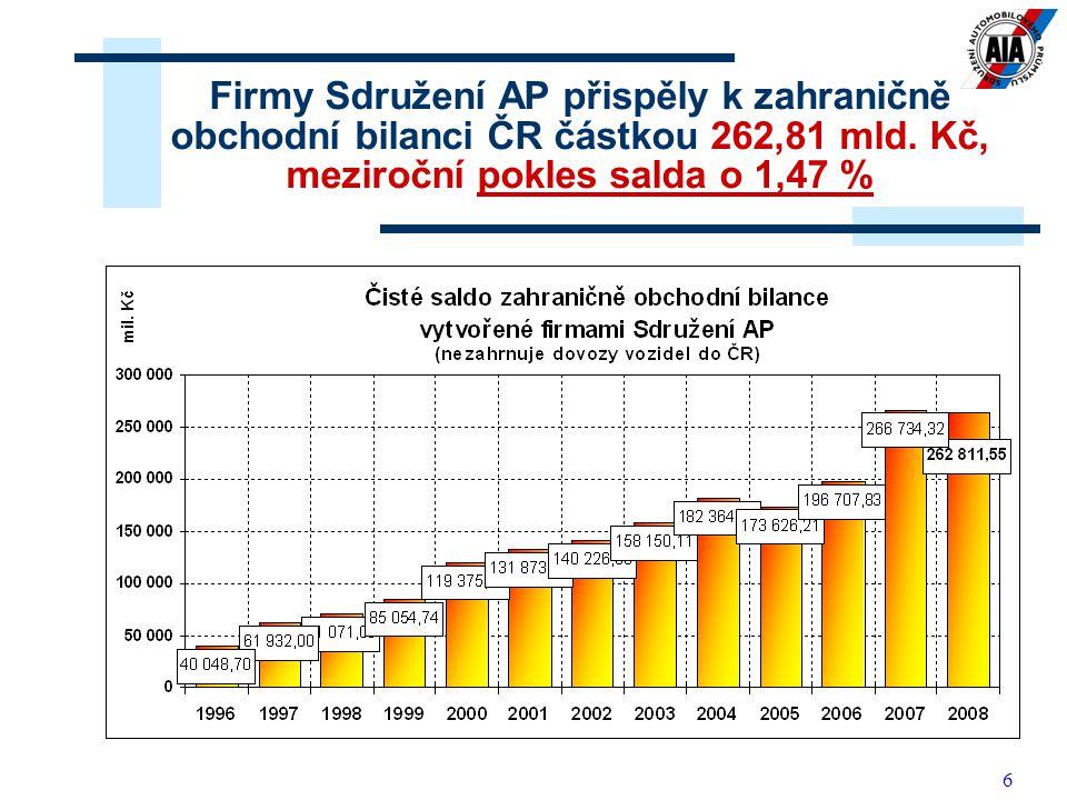 6 Firmy Sdružení AP přispěly k zahraničně obchodní bilanci ČR částkou 262,81 mld.
