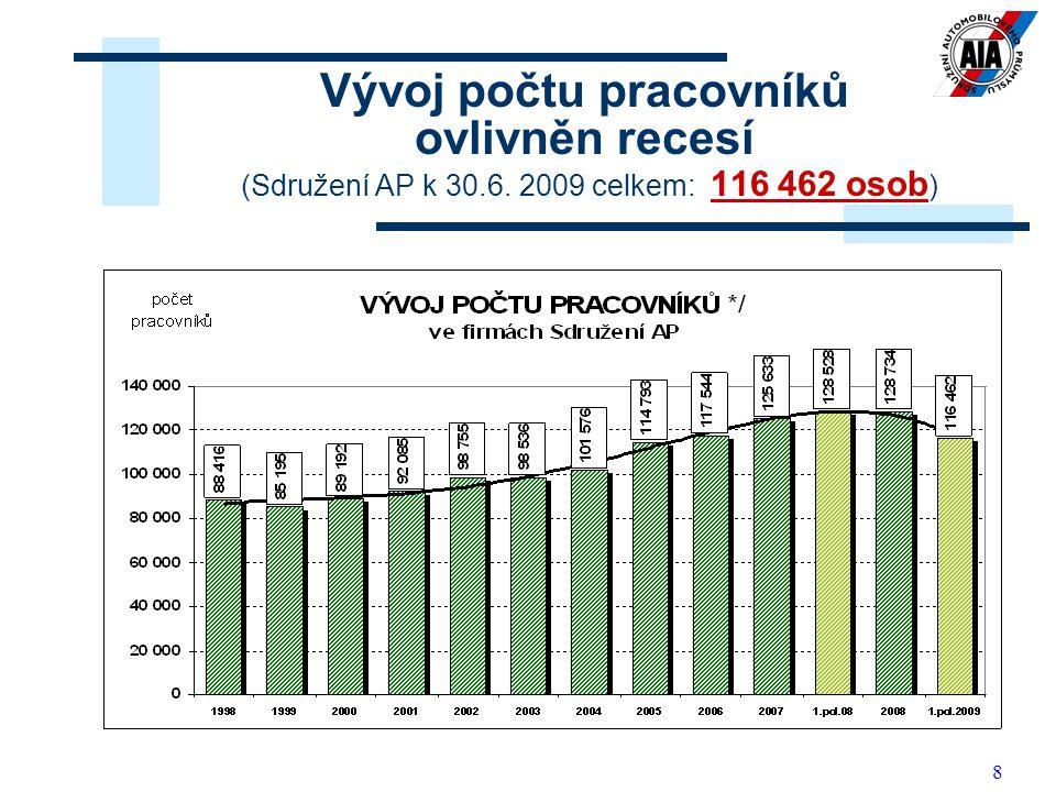 8 Vývoj počtu pracovníků ovlivněn recesí (Sdružení AP k 30.6. 2009 celkem: 116 462 osob )
