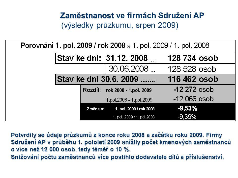 Potvrdily se údaje průzkumů z konce roku 2008 a začátku roku 2009.