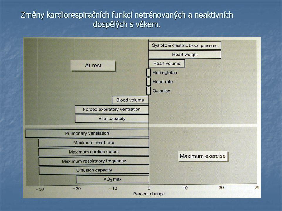 Změny kardiorespiračních funkcí netrénovaných a neaktivních dospělých s věkem.