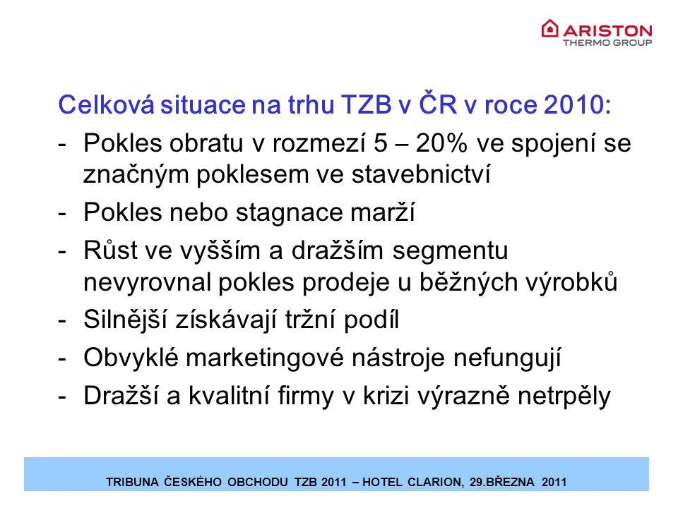 Celková situace na trhu TZB v ČR v roce 2010: -Pokles obratu v rozmezí 5 – 20% ve spojení se značným poklesem ve stavebnictví -Pokles nebo stagnace marží -Růst ve vyšším a dražším segmentu nevyrovnal pokles prodeje u běžných výrobků -Silnější získávají tržní podíl -Obvyklé marketingové nástroje nefungují -Dražší a kvalitní firmy v krizi výrazně netrpěly TRIBUNA ČESKÉHO OBCHODU TZB 2011 – HOTEL CLARION, 29.BŘEZNA 2011