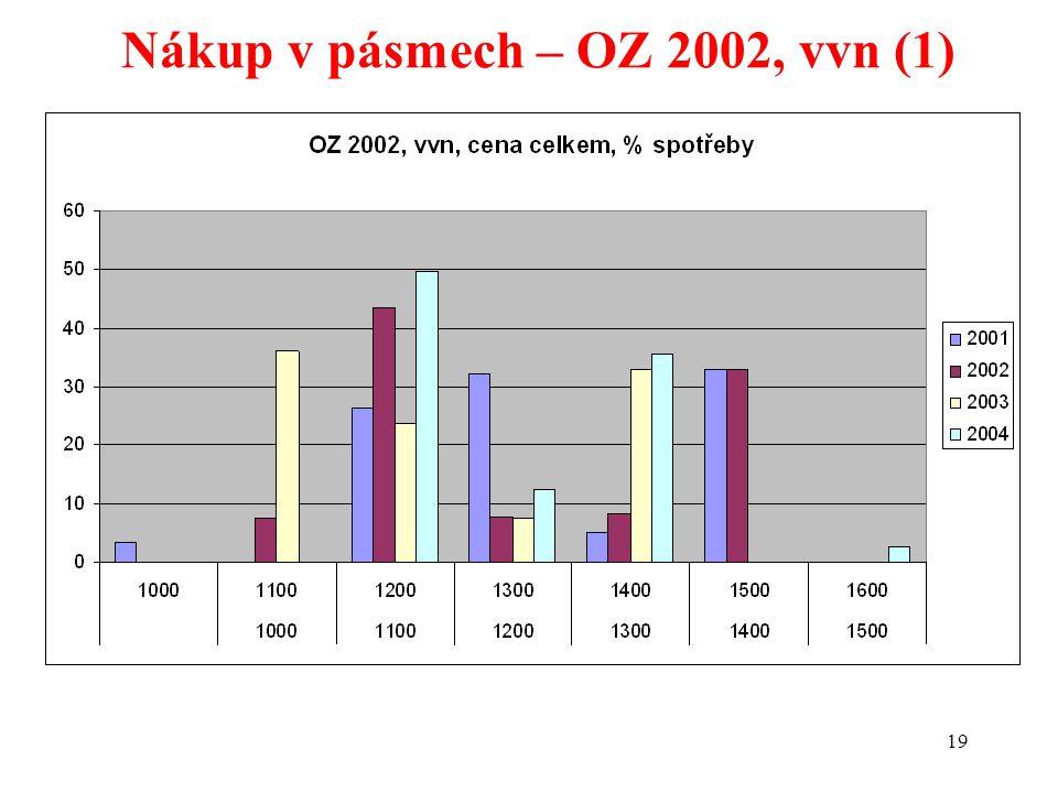 19 Nákup v pásmech – OZ 2002, vvn (1)