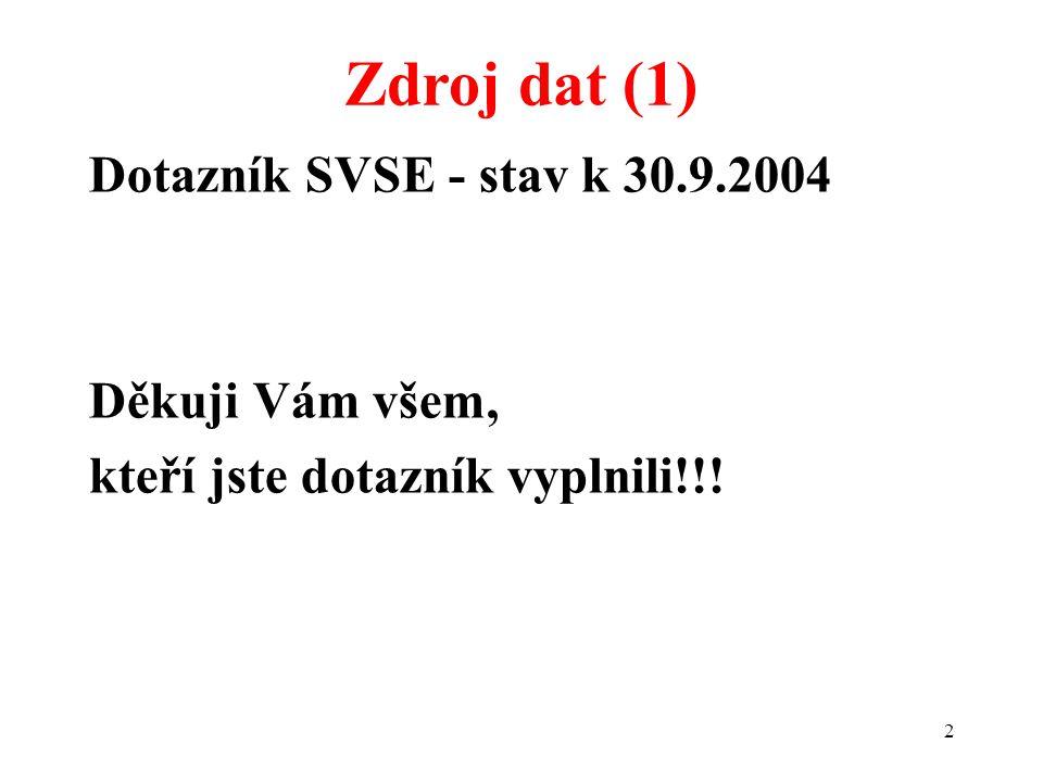 2 Dotazník SVSE - stav k 30.9.2004 Děkuji Vám všem, kteří jste dotazník vyplnili!!! Zdroj dat (1)