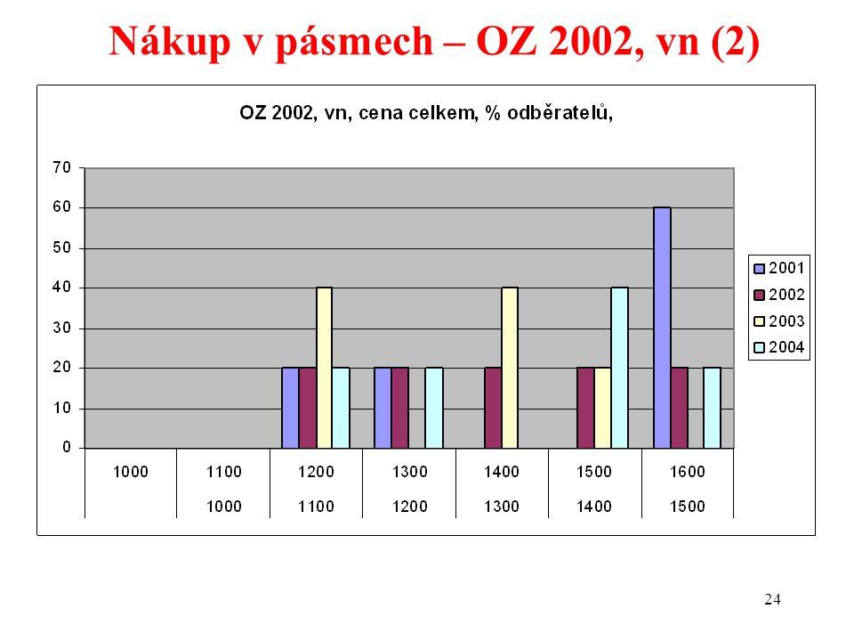24 Nákup v pásmech – OZ 2002, vn (2)