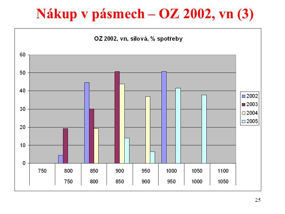 25 Nákup v pásmech – OZ 2002, vn (3)