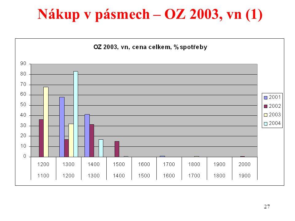 27 Nákup v pásmech – OZ 2003, vn (1)
