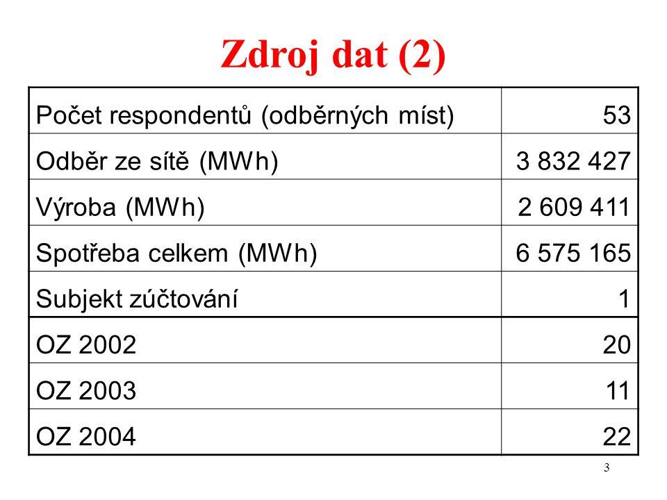 3 Počet respondentů (odběrných míst)53 Odběr ze sítě (MWh)3 832 427 Výroba (MWh)2 609 411 Spotřeba celkem (MWh)6 575 165 Subjekt zúčtování1 OZ 200220 OZ 200311 OZ 200422 Zdroj dat (2)