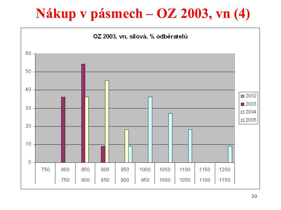 30 Nákup v pásmech – OZ 2003, vn (4)