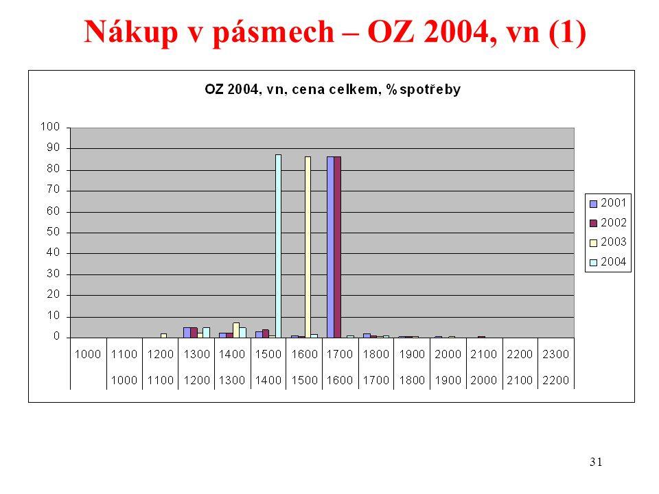 31 Nákup v pásmech – OZ 2004, vn (1)