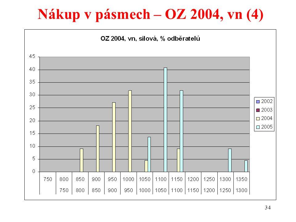 34 Nákup v pásmech – OZ 2004, vn (4)