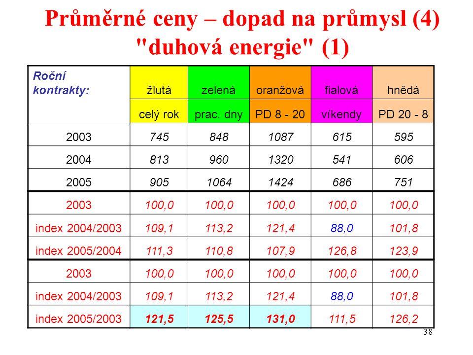 38 Průměrné ceny – dopad na průmysl (4) duhová energie (1) Roční kontrakty:žlutázelenáoranžováfialováhnědá celý rokprac.