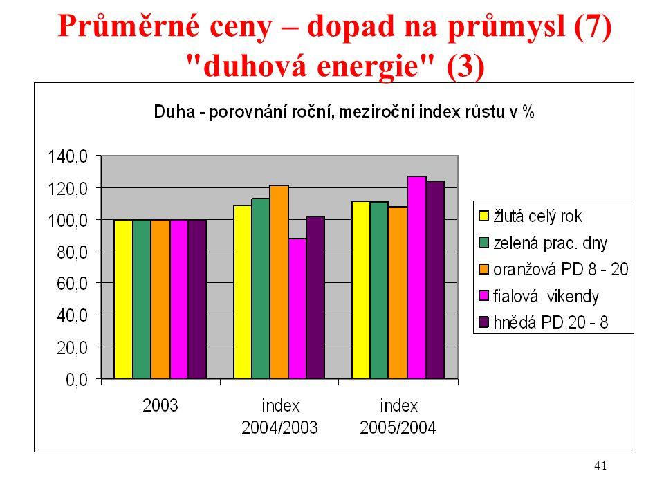 41 Průměrné ceny – dopad na průmysl (7) duhová energie (3)