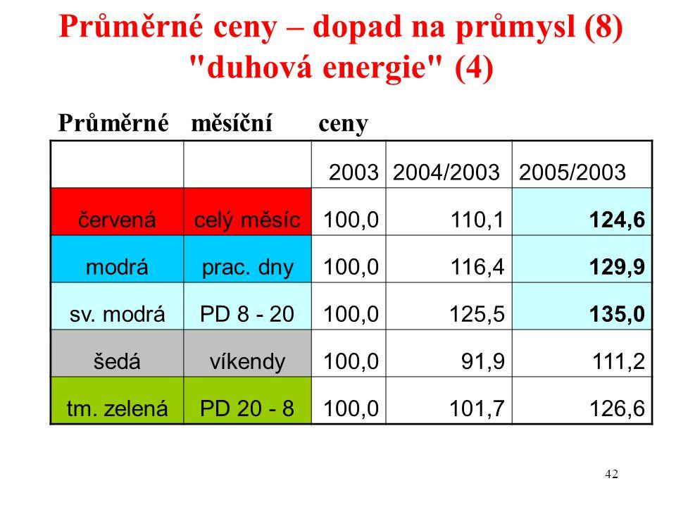 42 Průměrnéměsíčníceny 20032004/20032005/2003 červenácelý měsíc100,0110,1124,6 modráprac.