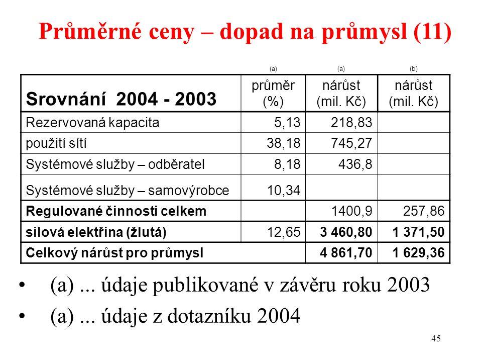 45 Průměrné ceny – dopad na průmysl (11) (a) (b) Srovnání 2004 - 2003 průměr (%) nárůst (mil.