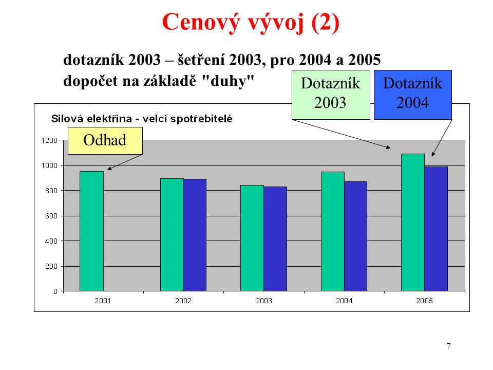 18 Průměrné ceny (8) Meziroční pokles/narůst celkových nákladů OZ 2004 nárůstpoklesstejnécelkem 2002107320 2003121022 2004148022 20052000