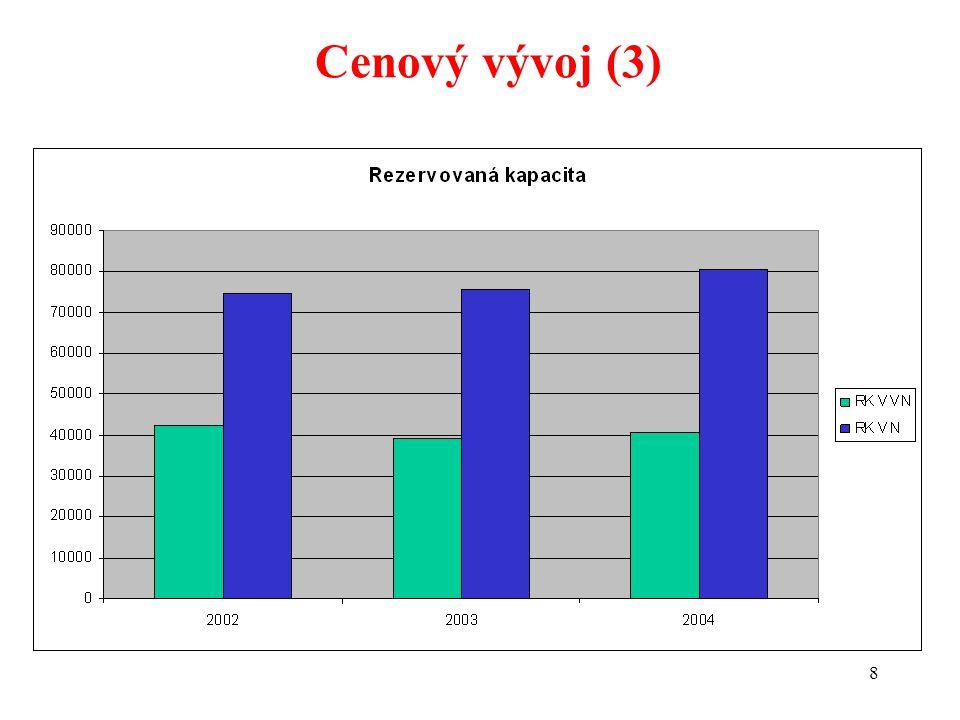 29 Nákup v pásmech – OZ 2003, vn (3)
