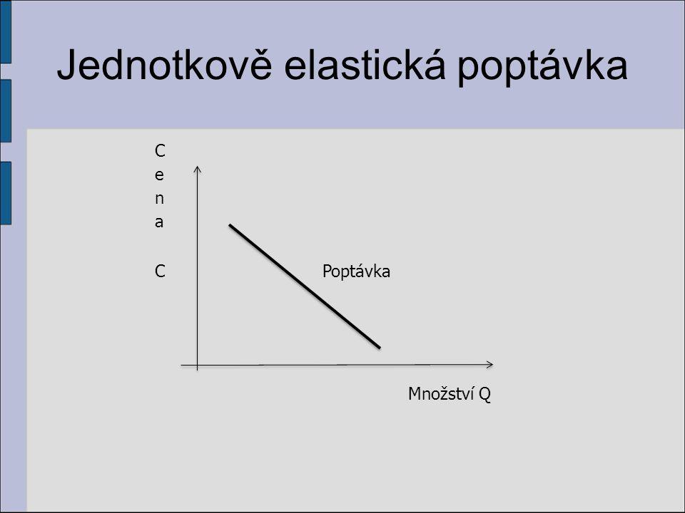 Jednotkově elastická poptávka Množství Q Poptávka