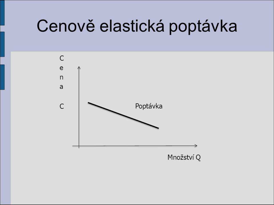 Cenově elastická poptávka Množství Q Poptávka