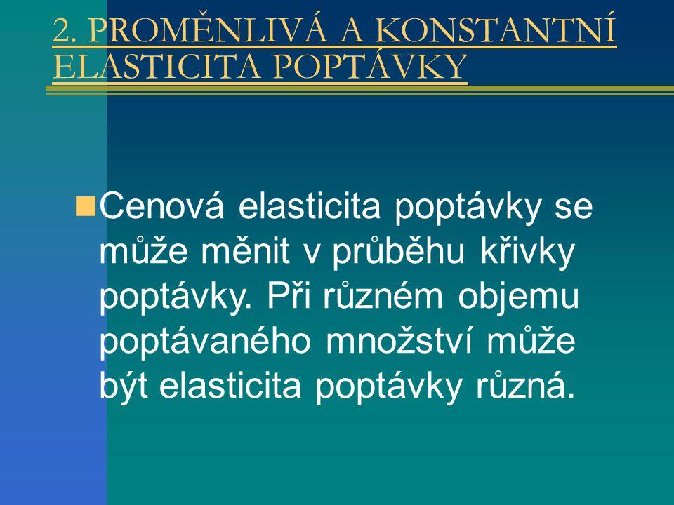 2. PROMĚNLIVÁ A KONSTANTNÍ ELASTICITA POPTÁVKY Cenová elasticita poptávky se může měnit v průběhu křivky poptávky. Při různém objemu poptávaného množs