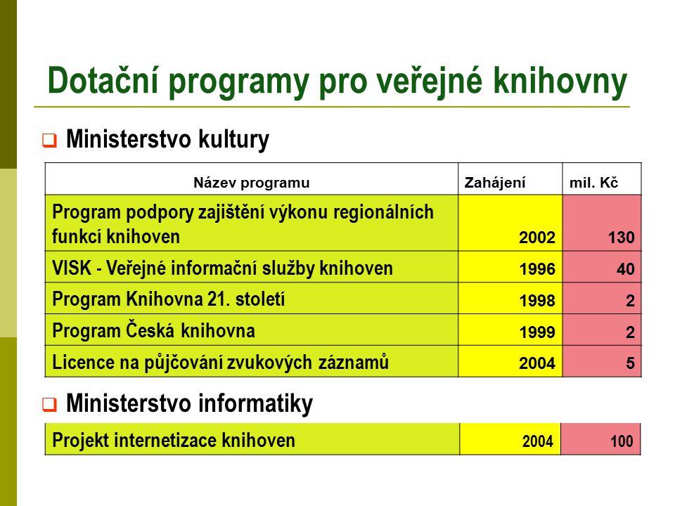 Dotační programy pro veřejné knihovny  Ministerstvo kultury  Ministerstvo informatiky Název programuZahájenímil. Kč Program podpory zajištění výkonu