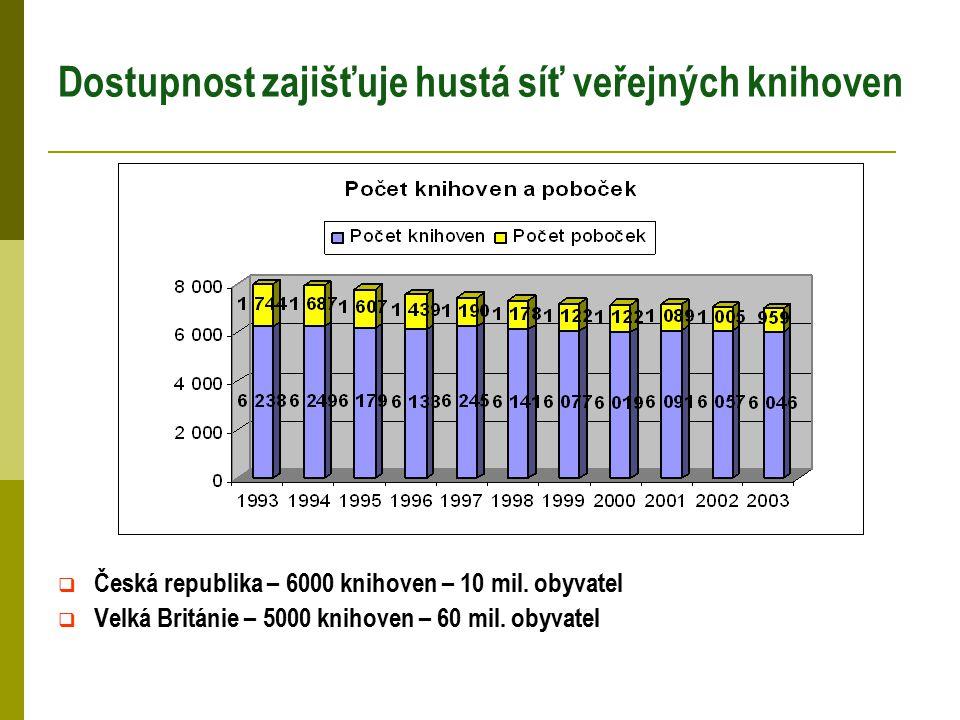 Dostupnost zajišťuje hustá síť veřejných knihoven  Česká republika – 6000 knihoven – 10 mil. obyvatel  Velká Británie – 5000 knihoven – 60 mil. obyv