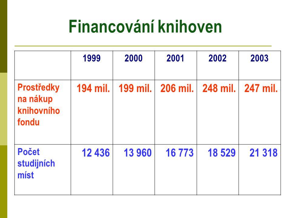 Financování knihoven 19992000200120022003 Prostředky na nákup knihovního fondu 194 mil.199 mil.206 mil.248 mil.247 mil. Počet studijních míst 12 43613