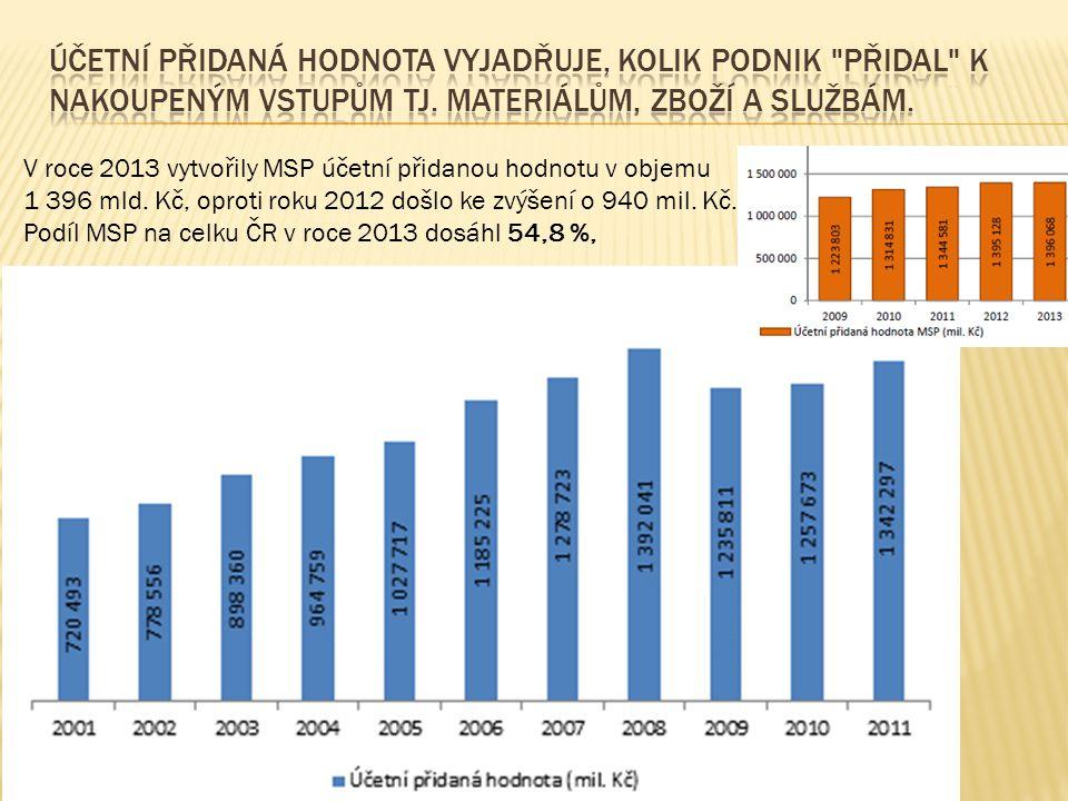 V roce 2013 vytvořily MSP účetní přidanou hodnotu v objemu 1 396 mld. Kč, oproti roku 2012 došlo ke zvýšení o 940 mil. Kč. Podíl MSP na celku ČR v roc
