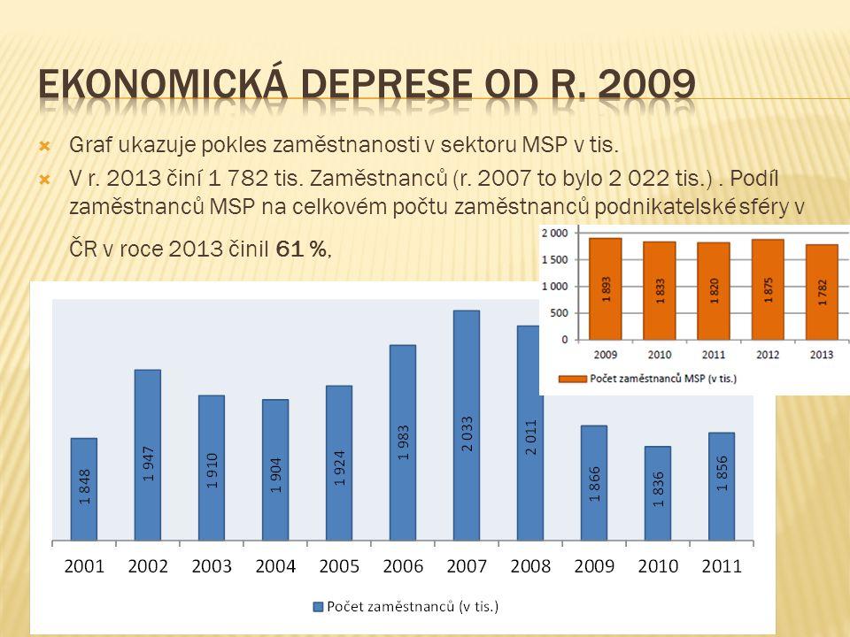  Graf ukazuje pokles zaměstnanosti v sektoru MSP v tis.  V r. 2013 činí 1 782 tis. Zaměstnanců (r. 2007 to bylo 2 022 tis.). Podíl zaměstnanců MSP n