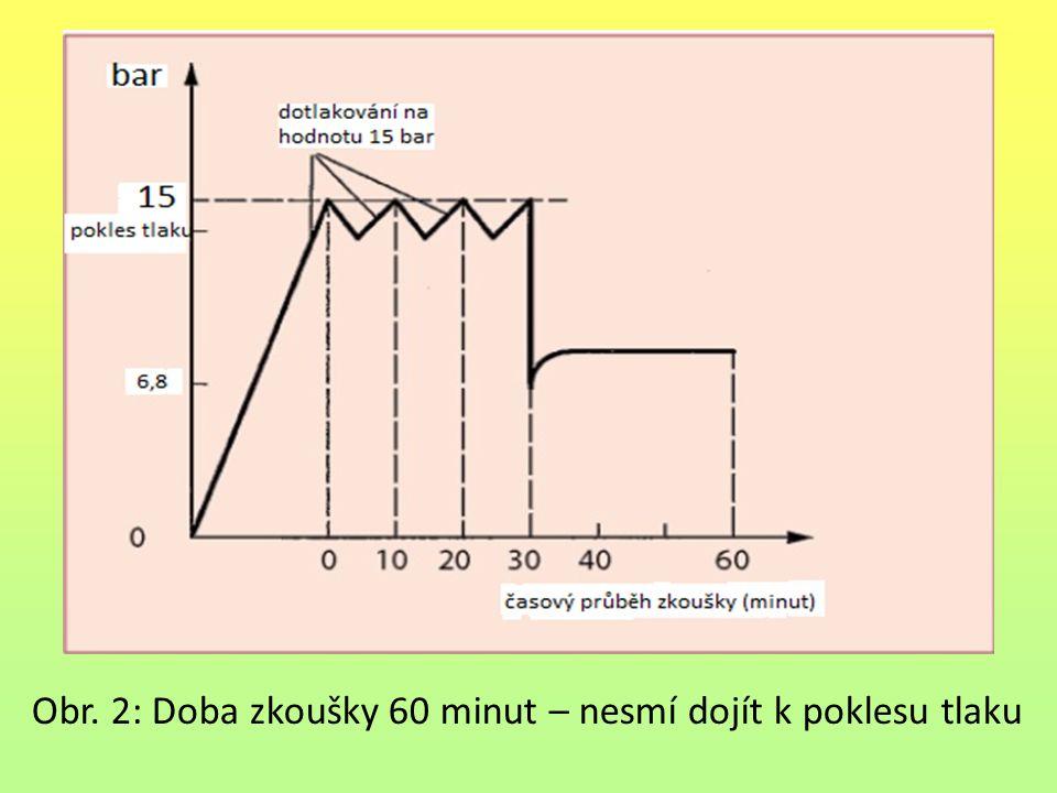 Obr. 2: Doba zkoušky 60 minut – nesmí dojít k poklesu tlaku