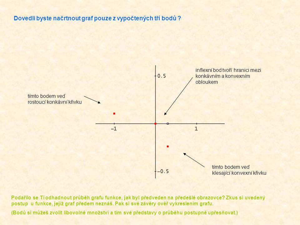 Dovedli byste načrtnout graf pouze z vypočtených tří bodů .