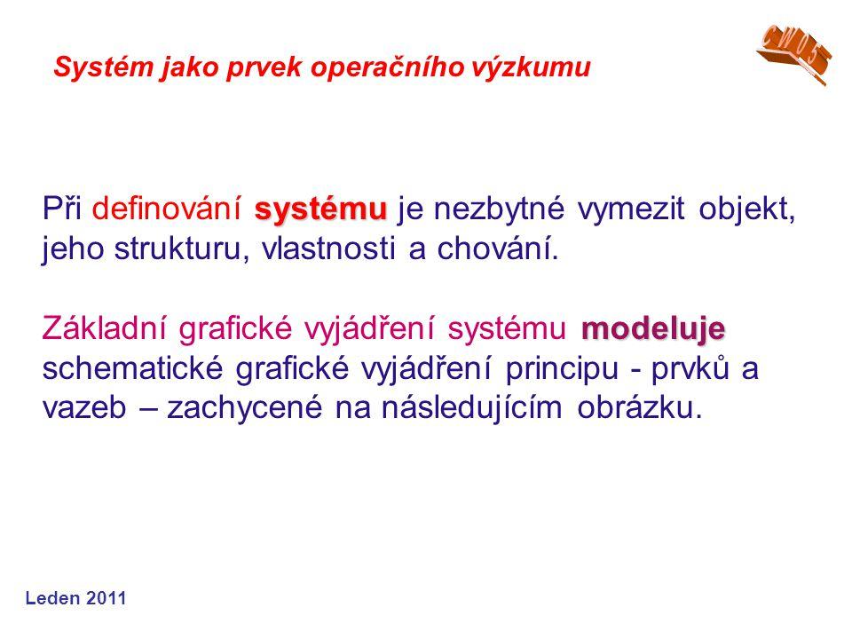 Leden 2009 Systém jako prvek operačního výzkumu VÝPOČET – ŘEŠENÍ – EXPERIMENTY - zadání vstupních hodnot z reálu, včetně hodnot omezení a hodnot kritérií - zadání počátečních podmínek startu - start výpočtu na modelu - průběžná kontrola průběhu výpočtu - průběžná kontrola dílčích výstupů - zajištění zviditelnění výstupů z řešení na modelu.