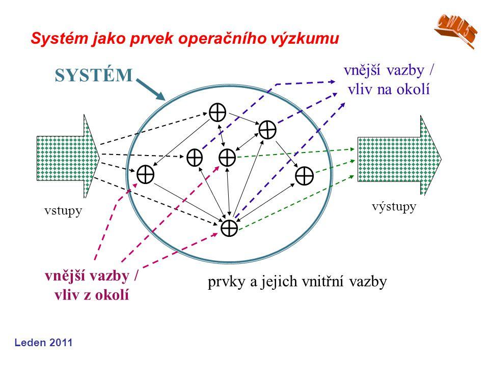 Leden 2011 Systém jako prvek operačního výzkumu vstupy výstupy prvky a jejich vnitřní vazby SYSTÉM vnější vazby / vliv na okolí vnější vazby / vliv z okolí