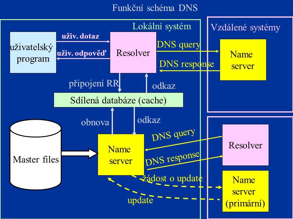25 DNS query Funkční schéma DNS uživatelský program Lokální systém Vzdálené systémy Resolver Name server Name server (primární) Master files Name server Sdílená databáze (cache) odkaz obnova odkaz připojení RR uživ.