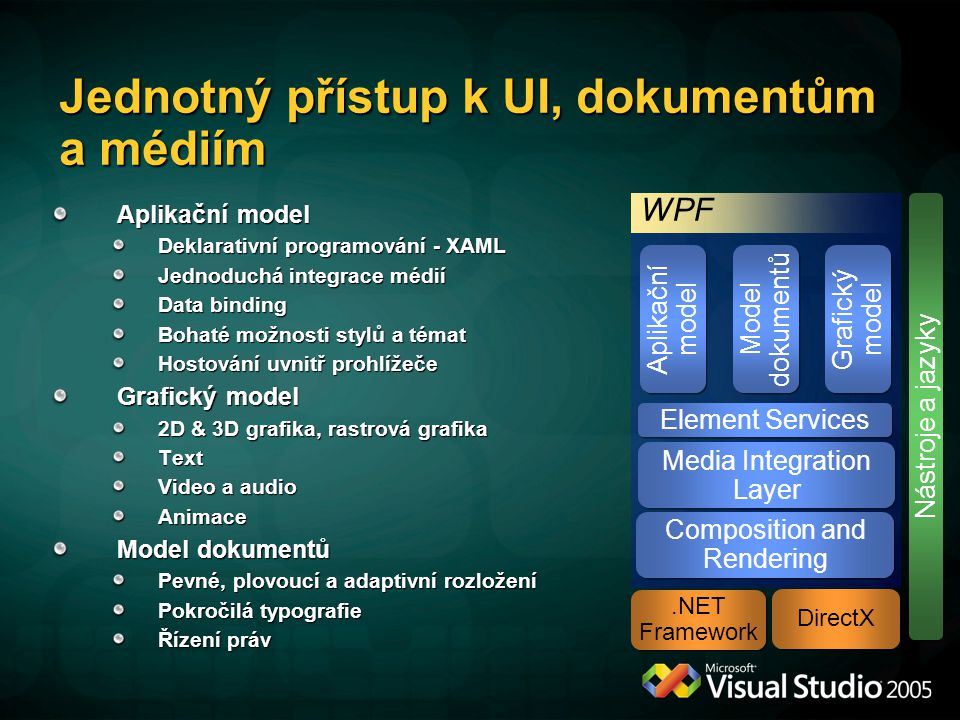WPF komponenty 2D 3D AudioImaging Text Video Effects Composition Engine Animation XAML Accessibility Property System Input & Eventing Document Services Packaging Services Application Services Deployment Services Controls Layout Databinding User Interface Services Media Integration Layer Base Services XPS Documents