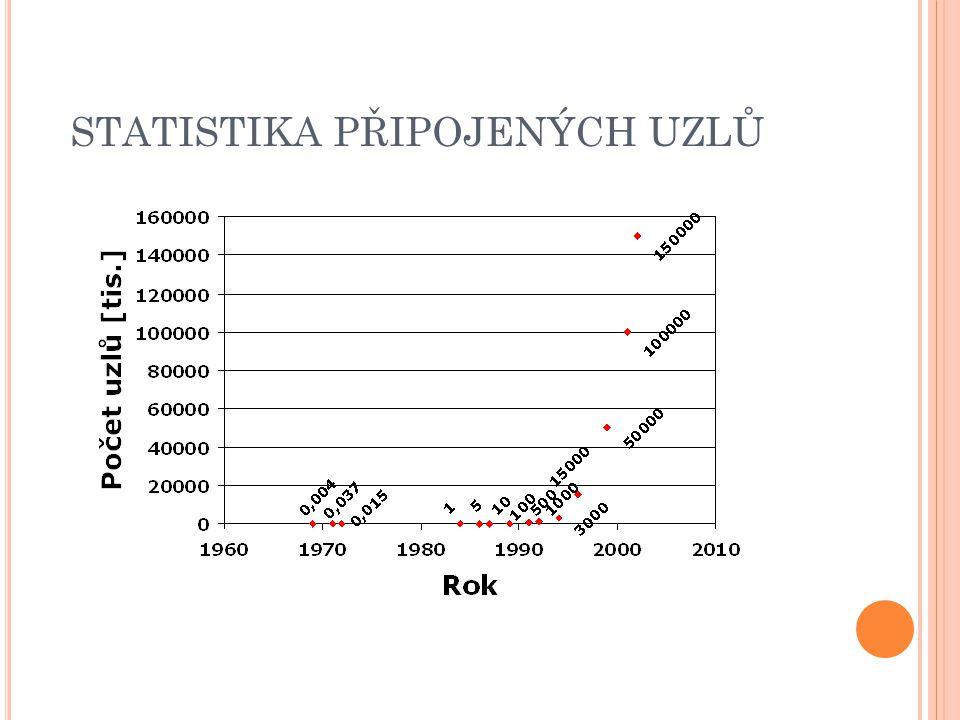 STATISTIKA PŘIPOJENÝCH UZLŮ 4