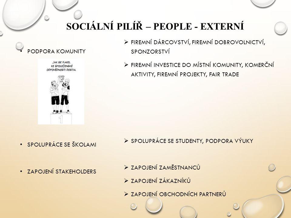 SOCIÁLNÍ PILÍŘ – PEOPLE - EXTERNÍ PODPORA KOMUNITY SPOLUPRÁCE SE ŠKOLAMI ZAPOJENÍ STAKEHOLDERS  FIREMNÍ DÁRCOVSTVÍ, FIREMNÍ DOBROVOLNICTVÍ, SPONZORST