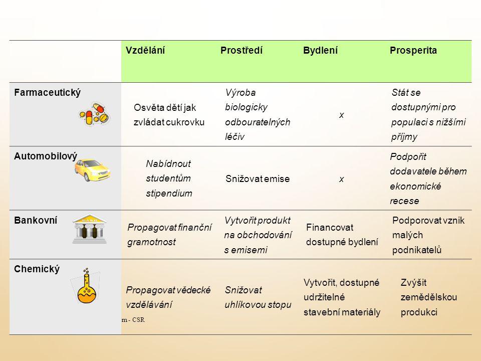 Společenská odpovědnost firem - CSR VzděláníProstředíBydleníProsperita Farmaceutický Osvěta dětí jak zvládat cukrovku Výroba biologicky odbouratelných