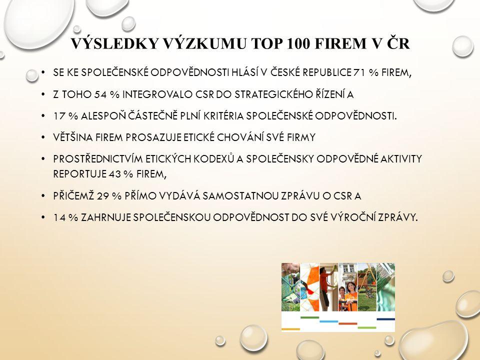 VÝSLEDKY VÝZKUMU TOP 100 FIREM V ČR SE KE SPOLEČENSKÉ ODPOVĚDNOSTI HLÁSÍ V ČESKÉ REPUBLICE 71 % FIREM, Z TOHO 54 % INTEGROVALO CSR DO STRATEGICKÉHO ŘÍ