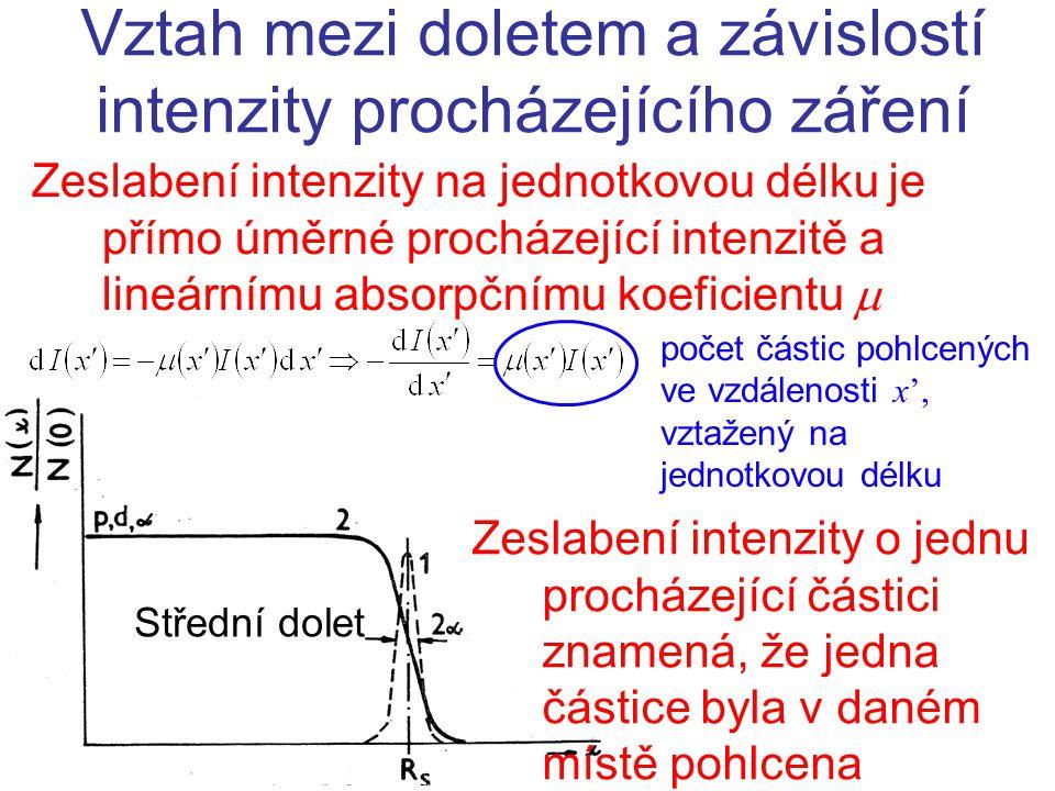 Zeslabení intenzity na jednotkovou délku je přímo úměrné procházející intenzitě a lineárnímu absorpčnímu koeficientu  Vztah mezi doletem a závislostí intenzity procházejícího záření Střední dolet Zeslabení intenzity o jednu procházející částici znamená, že jedna částice byla v daném místě pohlcena počet částic pohlcených ve vzdálenosti x ', vztažený na jednotkovou délku