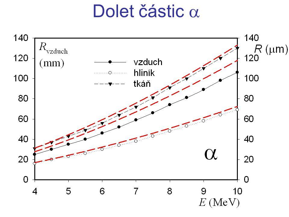 Lineární brzdná schopnost (LET = linear energy transfer) Dolet těžkých nabitých částic částicelátka I – energie částic nestačí k ionizaci atomů prostředí II – nejvyšší vzrůst ionizačních ztrát III – minimum pro v/c ~0,97 střední ionizační energie kinetická energie