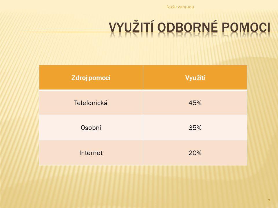 Zdroj pomociVyužití Telefonická45% Osobní35% Internet20% Naše zahrada 7