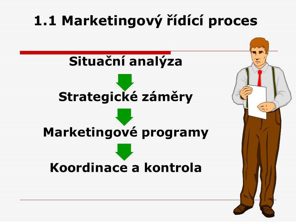 1.1.1 Situační analýza  Vnitřní analýza Přehled marketingové efektivnosti Marketingový audit Analýza ABC Portfolio analýza Analýza ziskovosti a marketingové produktivity  Vnější analýza Analýza a měření trhu Analýza subjektů trhu (zákazníci, konkurenti, distributoři, dodavatelé) SW OT