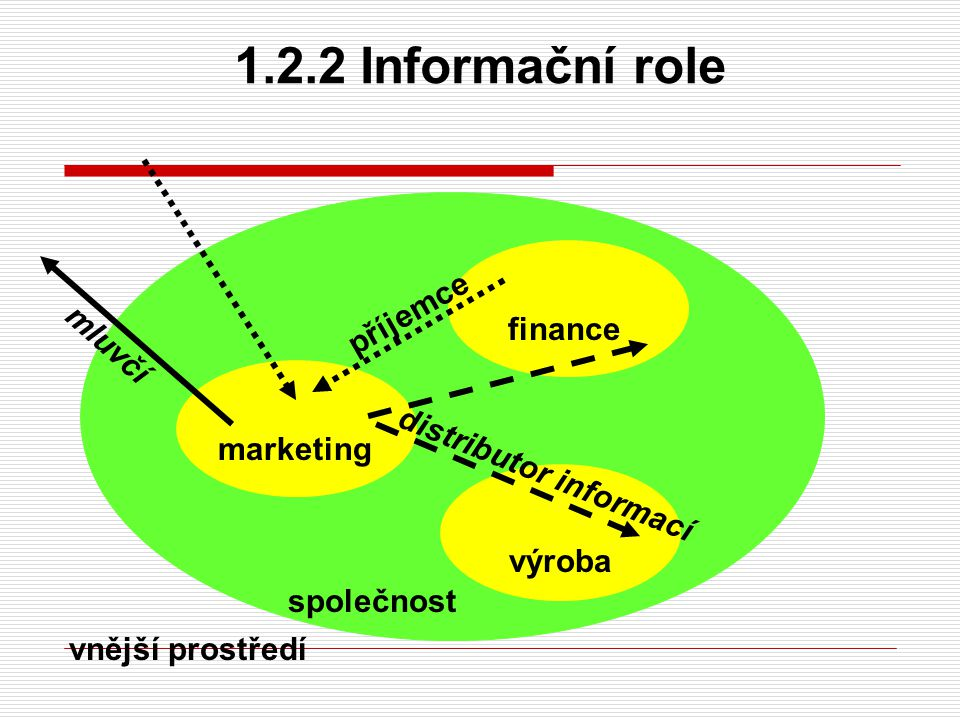 1.2.3 Rozhodovací role  podnikatel rozhodnutí o využití podnikatelských příležitostí není byrokraticky omezené, vědomí rizika z nesprávného rozhodnutí  zmírňovač napětí řešení konfliktů a krizových situací (využití PR)  distributor zdrojů rozděluje zdroje personální a finanční a napomáhá k rozhodnutí o využití investičních a výrobních zdrojů  vyjednávač vedení obchodních jednání (platební a dodací podmínky, cena)