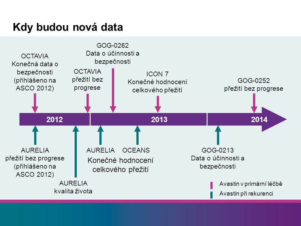Kdy budou nová data 2012 20132014 GOG-0213 Data o účinnosti a bezpečnosti OCTAVIA Konečná data o bezpečnosti (přihlášeno na ASCO 2012) OCTAVIA přežití bez progrese AURELIA přežití bez progrese (přihlášeno na ASCO 2012) Avastin v primární léčbě Avastin při rekurenci OCEANSAURELIA GOG-0252 přežití bez progrese GOG-0262 Data o účinnosti a bezpečnosti ICON 7 Konečné hodnocení celkového přežití AURELIA kvalita života Konečné hodnocení celkového přežití