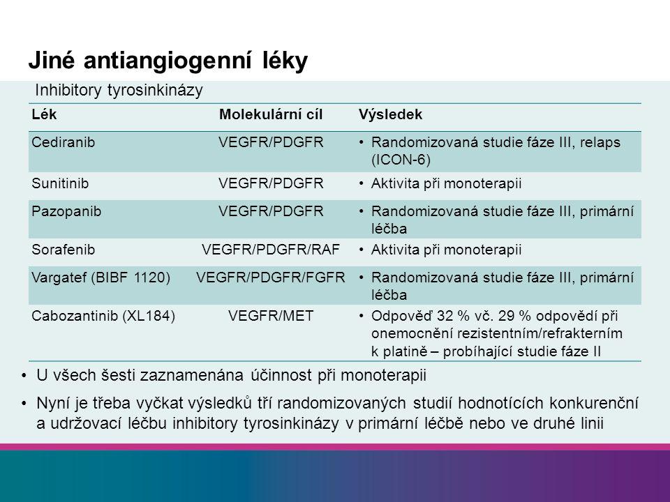 Jiné antiangiogenní léky U všech šesti zaznamenána účinnost při monoterapii Nyní je třeba vyčkat výsledků tří randomizovaných studií hodnotících konkurenční a udržovací léčbu inhibitory tyrosinkinázy v primární léčbě nebo ve druhé linii Inhibitory tyrosinkinázy LékMolekulární cílVýsledek CediranibVEGFR/PDGFRRandomizovaná studie fáze III, relaps (ICON-6) SunitinibVEGFR/PDGFRAktivita při monoterapii PazopanibVEGFR/PDGFRRandomizovaná studie fáze III, primární léčba SorafenibVEGFR/PDGFR/RAFAktivita při monoterapii Vargatef (BIBF 1120)VEGFR/PDGFR/FGFRRandomizovaná studie fáze III, primární léčba Cabozantinib (XL184)VEGFR/METOdpověď 32 % vč.