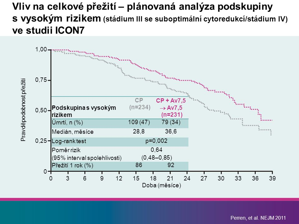 Perren, et al. NEJM 2011 Vliv na celkové přežití – plánovaná analýza podskupiny s vysokým rizikem (stádium III se suboptimální cytoredukcí/stádium IV)