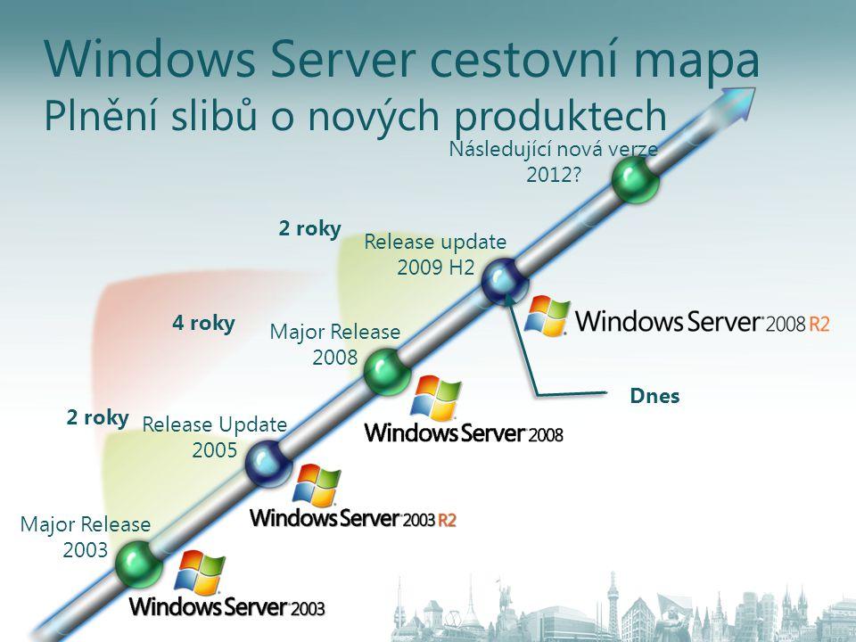 Windows Server cestovní mapa Plnění slibů o nových produktech Major Release 2003 Release Update 2005 Major Release 2008 Release update 2009 H2 Následu